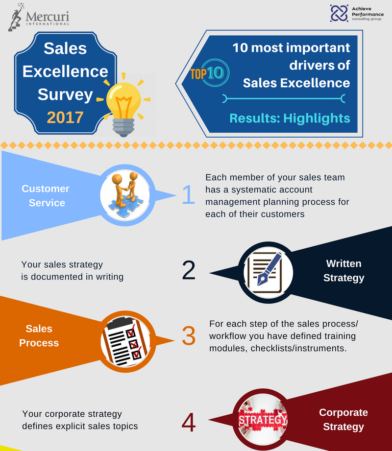 Sales Excellence Survey 2017