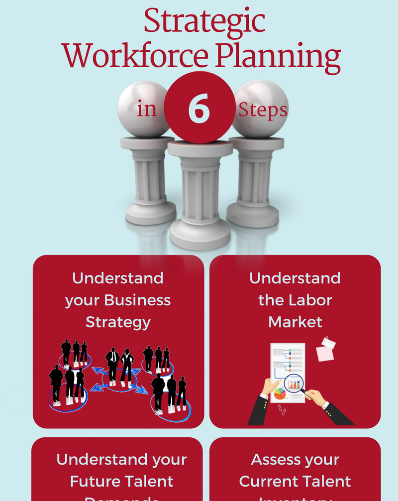 Strategic workforce planning in 6 steps