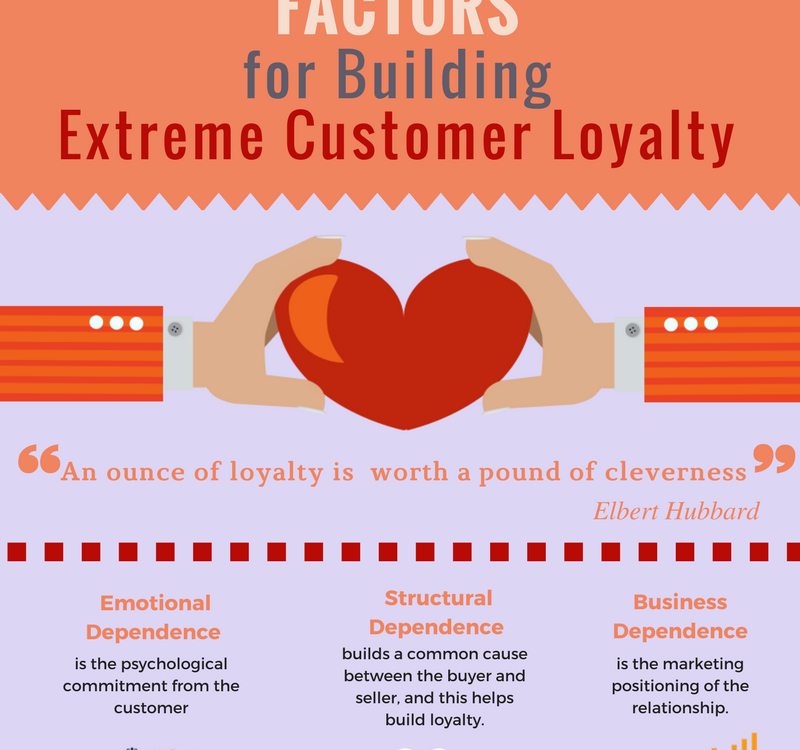 factors affecting customer loyalty in islamic Study is to determine the factors affecting the customers' loyalty and their intensity in food industry brands to do so, this study investigated the effect of five factors of satisfaction, resistance to change, feelings towards brand, trust.