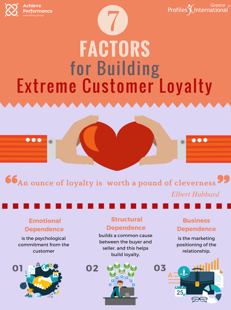 Seven Factors for Building Extreme Customer Loyalty - Copy