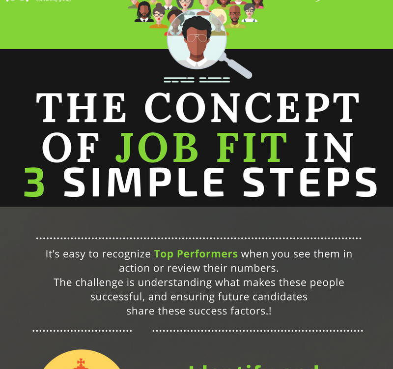 The concept of job fit in 3 simple steps