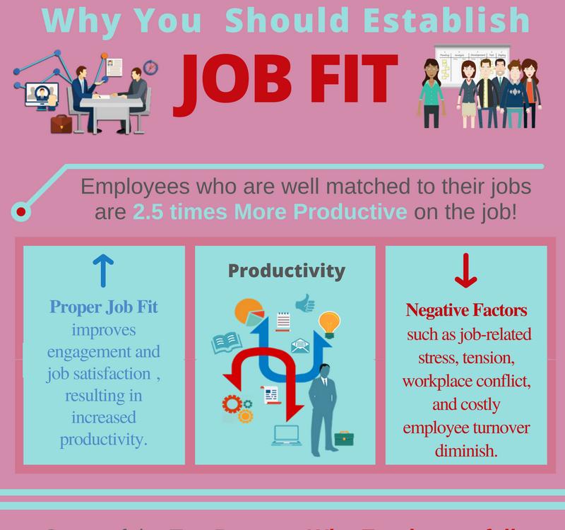 Why You Should Establish Job fit