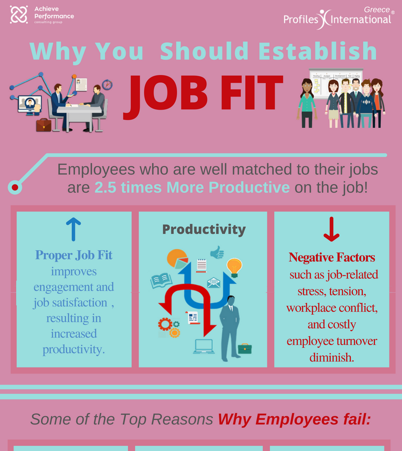 Why You Should Establish Job fit