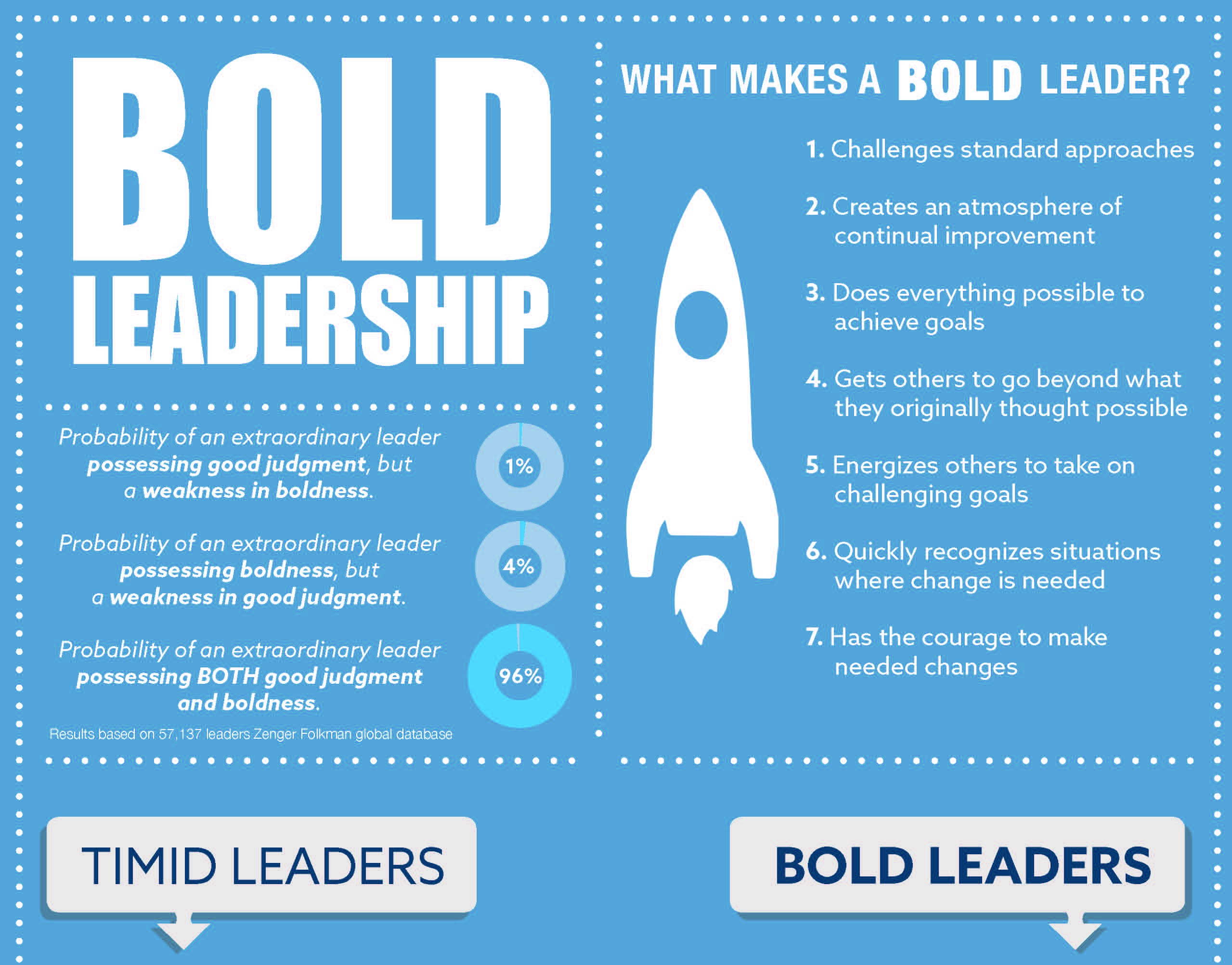 Bold-Leadership-Infographic_crop