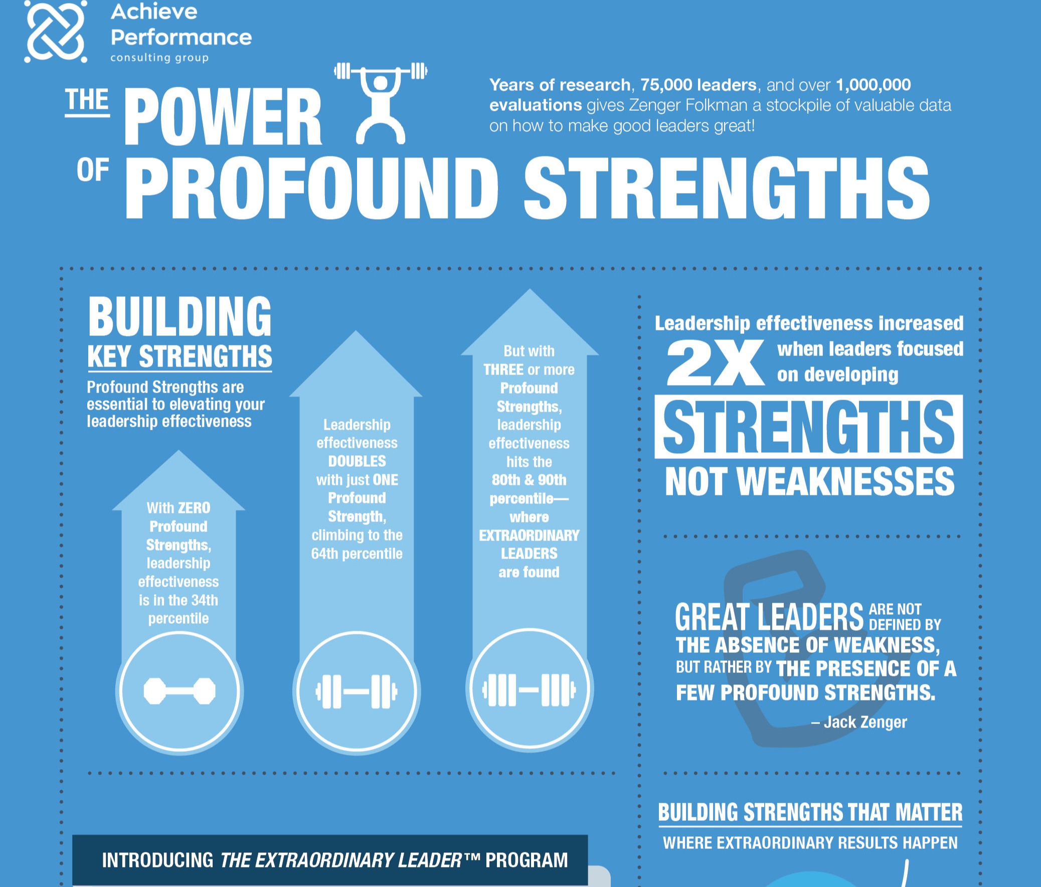 Profound-Strengths-Infographic_Icon-with-Shadow.